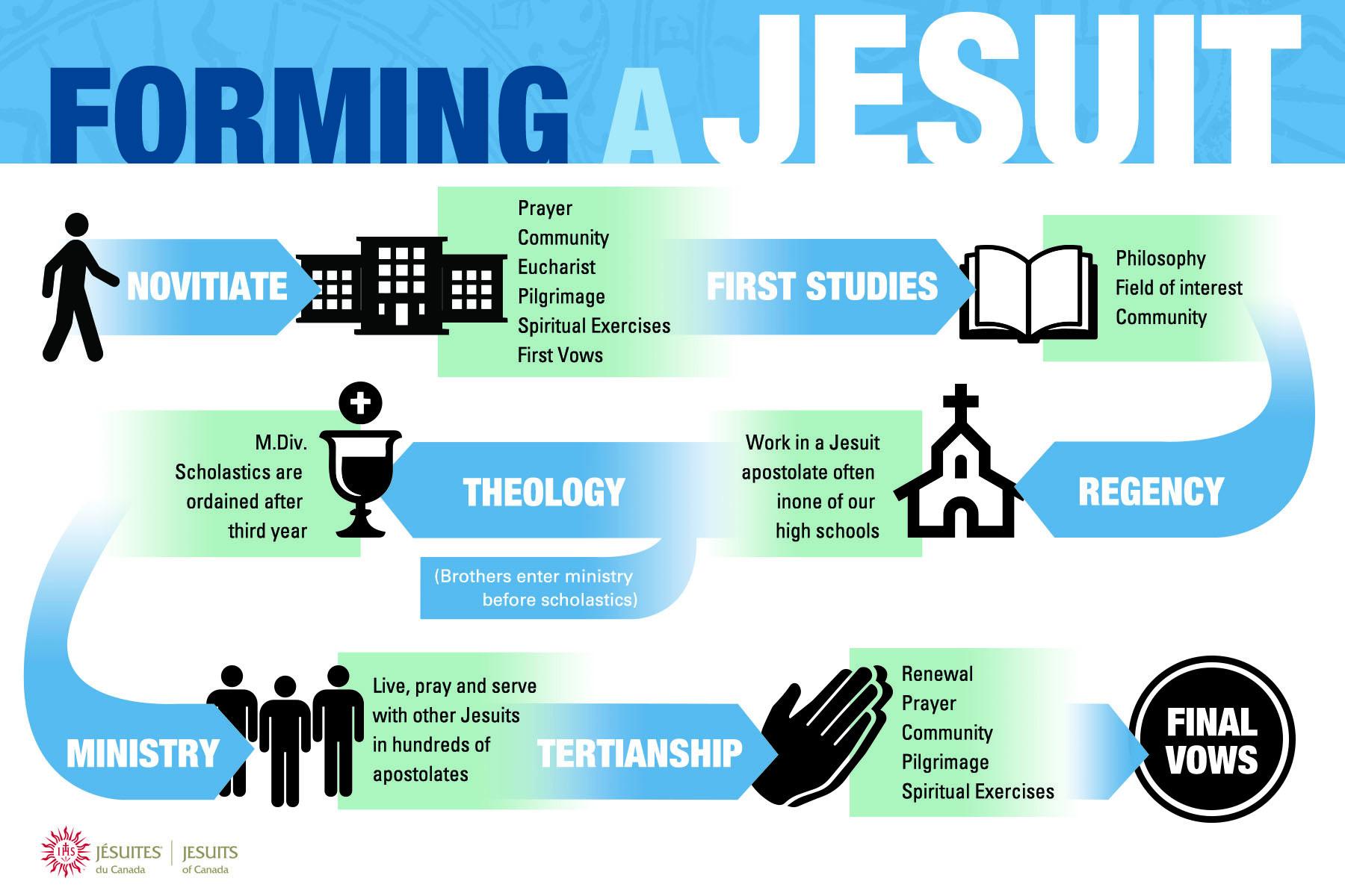 Source: jesuits.ca